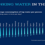 Drinking water in the EU: better quality and access